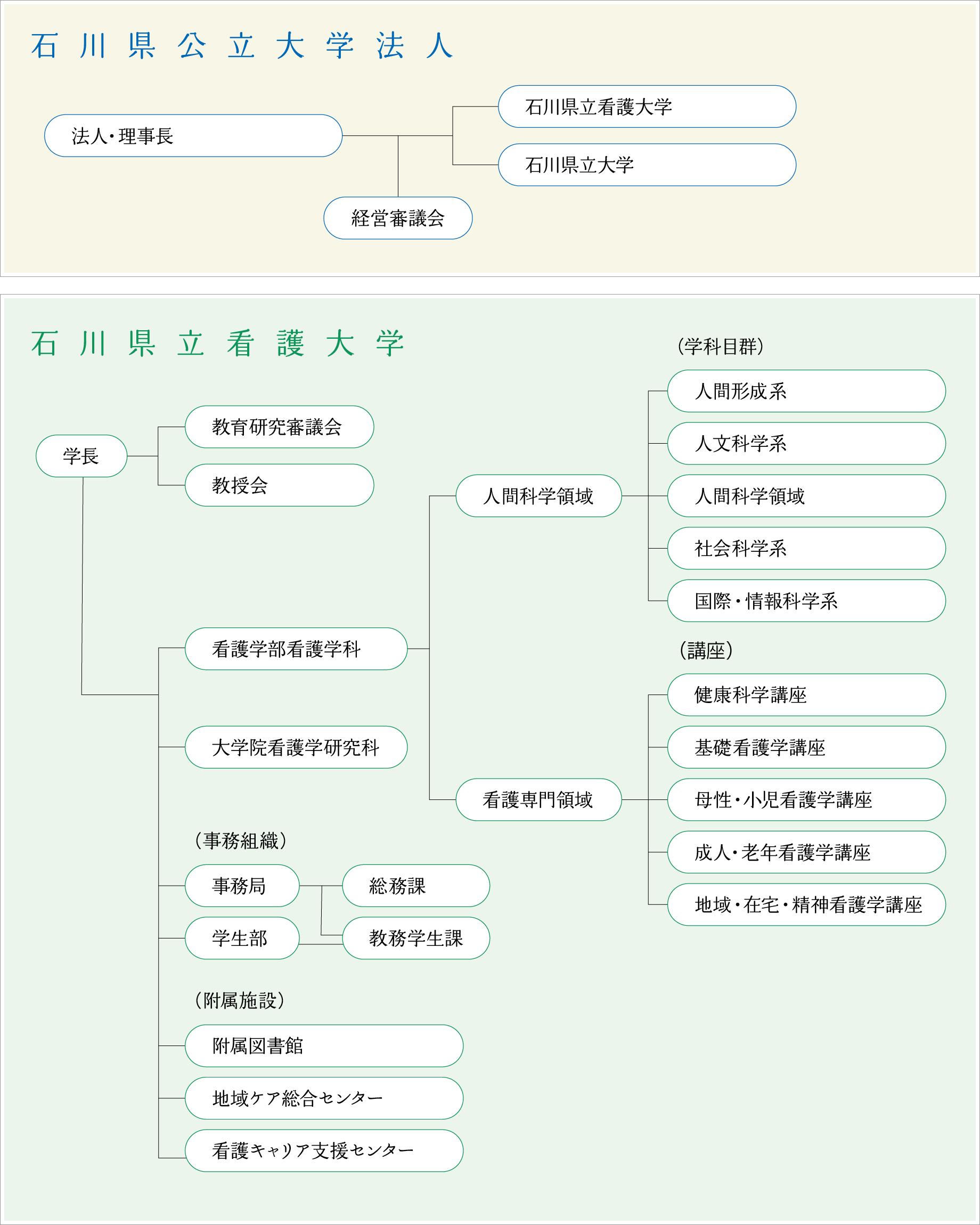 石川県立看護大学組織図
